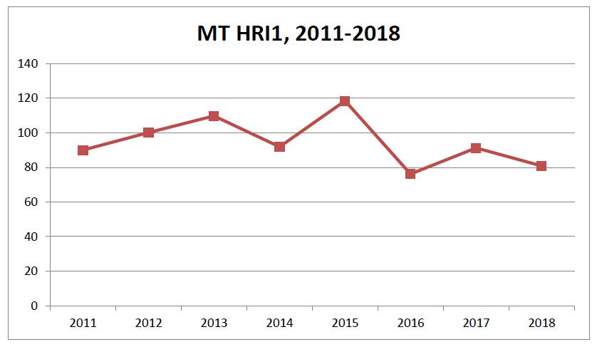HRI1 Trend Line